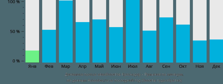 Динамика поиска авиабилетов из Краснодара в Румынию по месяцам