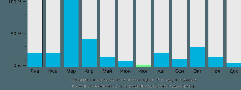 Динамика поиска авиабилетов из Краснодара в Эр-Рияд по месяцам