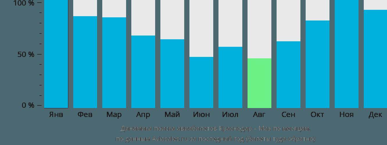 Динамика поиска авиабилетов из Краснодара на Маэ по месяцам
