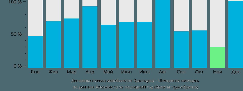 Динамика поиска авиабилетов из Краснодара в Швецию по месяцам