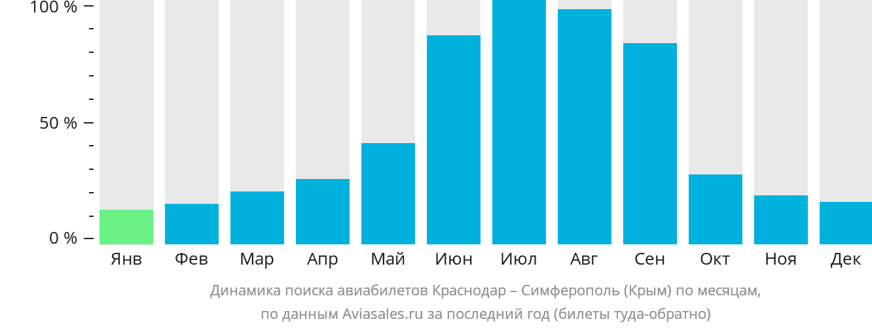 Динамика поиска авиабилетов из Краснодара в Симферополь по месяцам