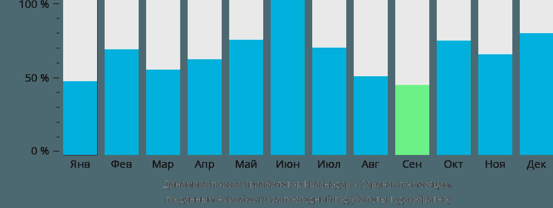 Динамика поиска авиабилетов из Краснодара в Саранск по месяцам