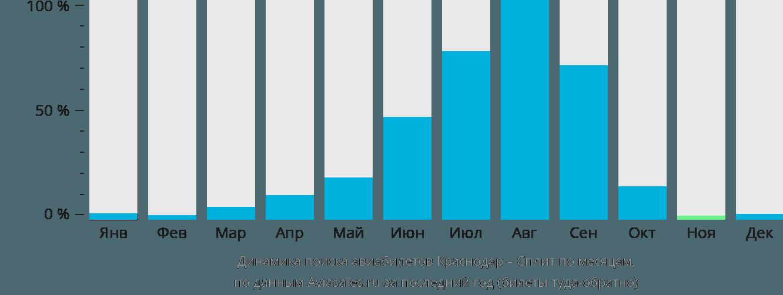 Динамика поиска авиабилетов из Краснодара в Сплит по месяцам