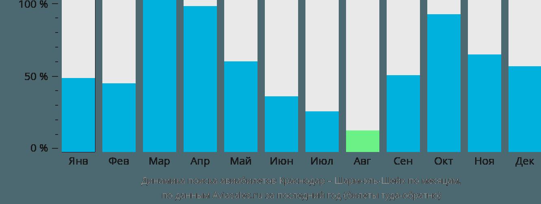 Динамика поиска авиабилетов из Краснодара в Шарм-эль-Шейх по месяцам