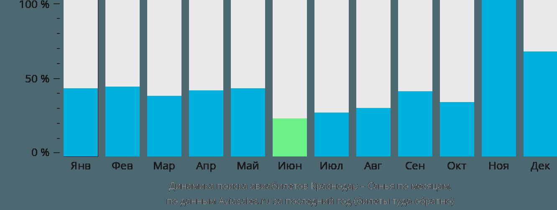 Динамика поиска авиабилетов из Краснодара в Санью по месяцам
