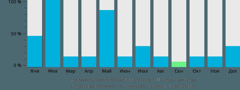 Динамика поиска авиабилетов из Краснодара в Попрад по месяцам