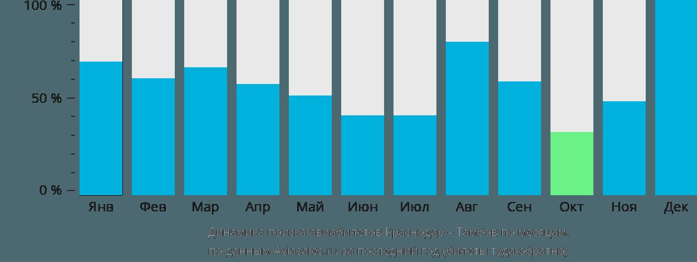 Динамика поиска авиабилетов из Краснодара в Тамбов по месяцам