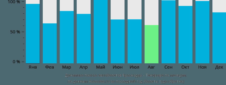 Динамика поиска авиабилетов из Краснодара на Тенерифе по месяцам