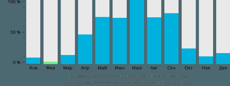 Динамика поиска авиабилетов из Краснодара в Тирану по месяцам