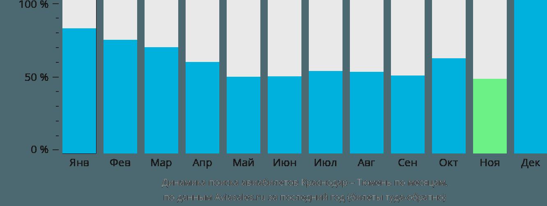 Динамика поиска авиабилетов из Краснодара в Тюмень по месяцам