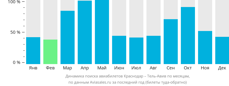 Динамика поиска авиабилетов из Краснодара в Тель-Авив по месяцам