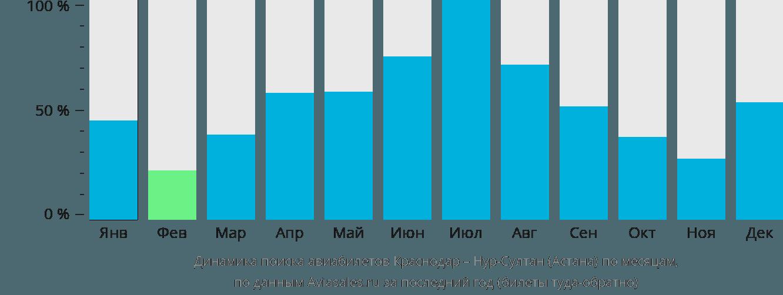 Динамика поиска авиабилетов из Краснодара в Астану по месяцам