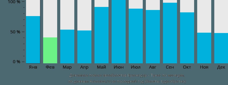 Динамика поиска авиабилетов из Краснодара в Тунис по месяцам