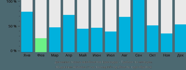 Динамика поиска авиабилетов из Краснодара в Трабзона по месяцам