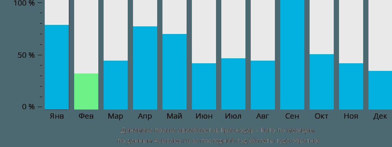 Динамика поиска авиабилетов из Краснодара в Кито по месяцам
