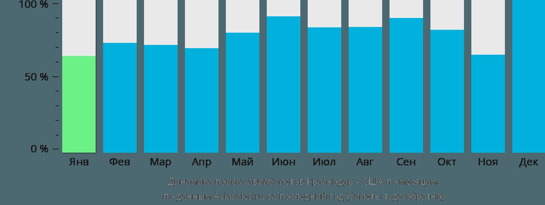 Динамика поиска авиабилетов из Краснодара в США по месяцам