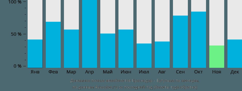 Динамика поиска авиабилетов из Краснодара в Бугульму по месяцам