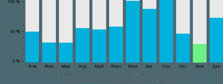Динамика поиска авиабилетов из Краснодара в Южно-Сахалинск по месяцам