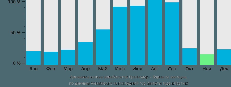 Динамика поиска авиабилетов из Краснодара в Варну по месяцам