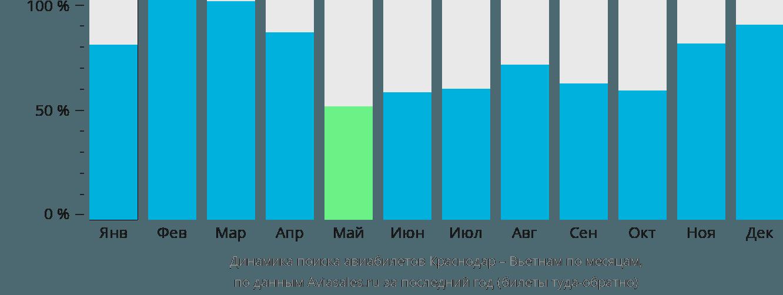 Динамика поиска авиабилетов из Краснодара в Вьетнам по месяцам