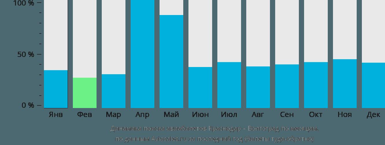 Динамика поиска авиабилетов из Краснодара в Волгоград по месяцам