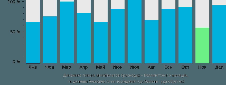 Динамика поиска авиабилетов из Краснодара в Веллингтон по месяцам