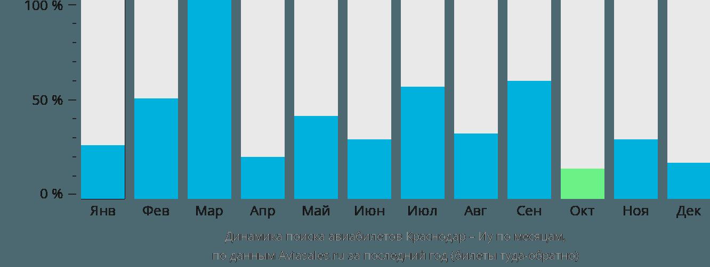 Динамика поиска авиабилетов из Краснодара в Иу по месяцам