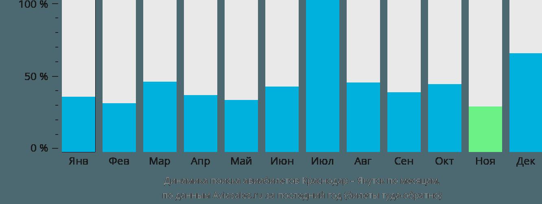 Динамика поиска авиабилетов из Краснодара в Якутск по месяцам