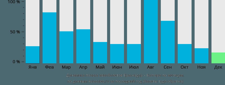 Динамика поиска авиабилетов из Краснодара в Калгари по месяцам