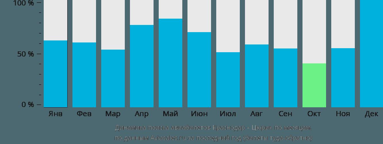 Динамика поиска авиабилетов из Краснодара в Цюрих по месяцам