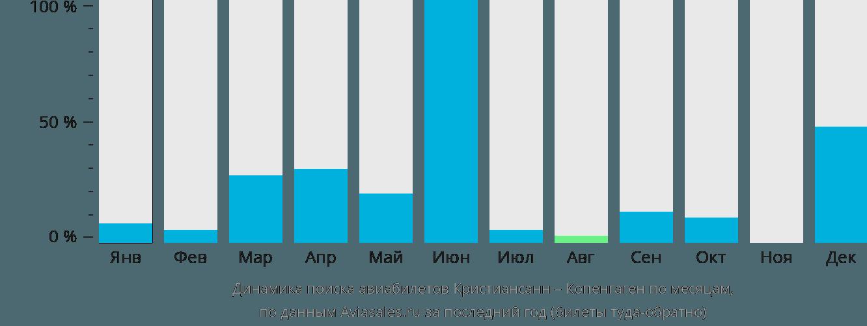 Динамика поиска авиабилетов из Кристиансанна в Копенгаген по месяцам