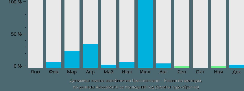 Динамика поиска авиабилетов из Кристиансанна в Россию по месяцам