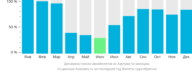 Динамика поиска авиабилетов из Хартума по месяцам