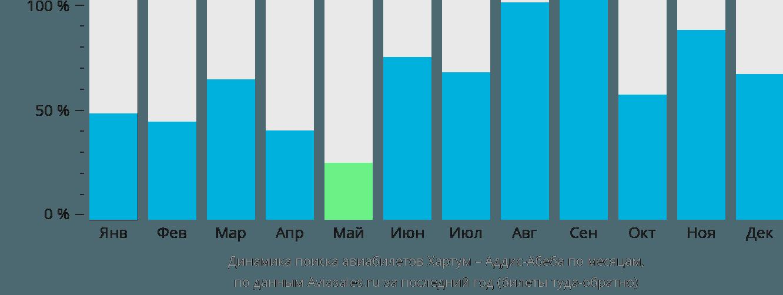 Динамика поиска авиабилетов из Хартума в Аддис-Абебу по месяцам