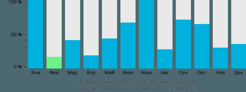Динамика поиска авиабилетов из Хартума в Амман по месяцам