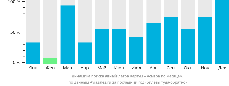 Динамика поиска авиабилетов из Хартума в Асмэру по месяцам