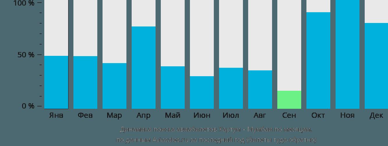 Динамика поиска авиабилетов из Хартума в Мумбаи по месяцам