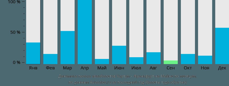 Динамика поиска авиабилетов из Хартума во Франкфурт-на-Майне по месяцам