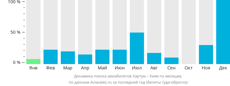 Динамика поиска авиабилетов из Хартума в Киев по месяцам