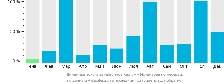Динамика поиска авиабилетов из Хартума в Исламабад по месяцам