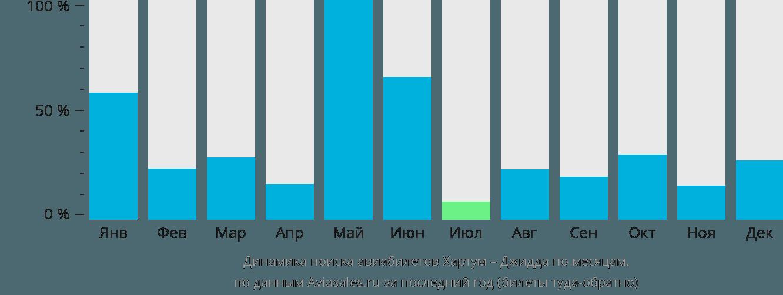 Динамика поиска авиабилетов из Хартума в Джидду по месяцам