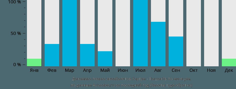 Динамика поиска авиабилетов из Хартума в Кишинёв по месяцам