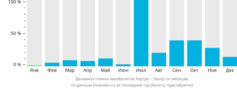 Динамика поиска авиабилетов из Хартума в Лахор по месяцам