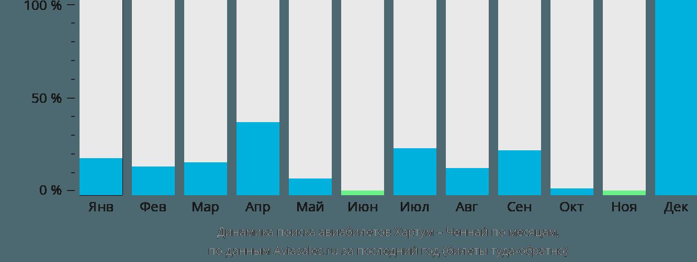 Динамика поиска авиабилетов из Хартума в Ченнай по месяцам