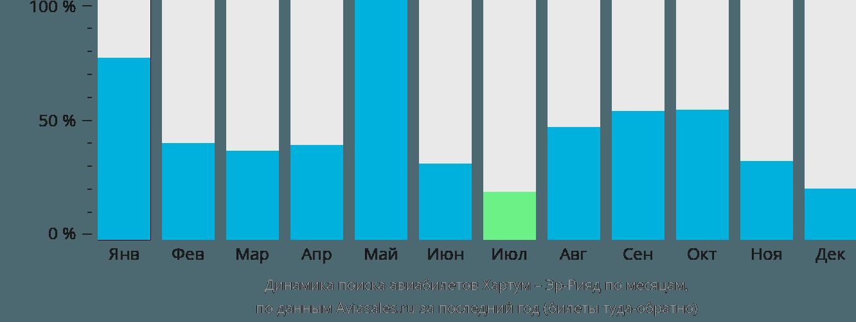 Динамика поиска авиабилетов из Хартума в Эр-Рияд по месяцам