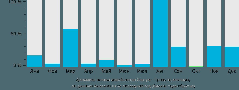 Динамика поиска авиабилетов из Хартума в Тунис по месяцам