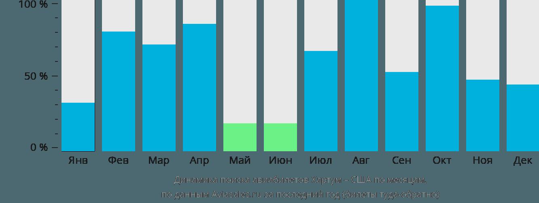 Динамика поиска авиабилетов из Хартума в США по месяцам