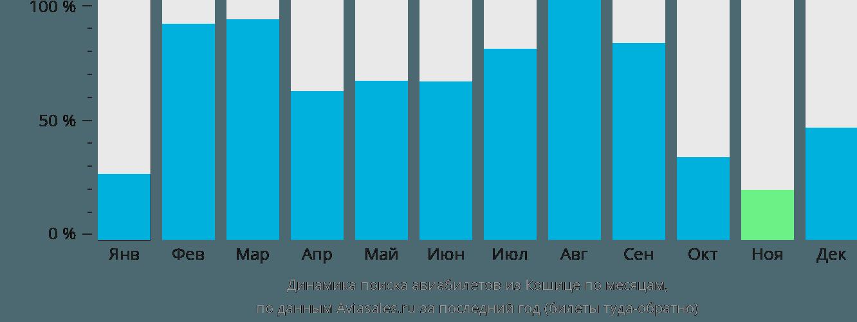 Динамика поиска авиабилетов из Кошице по месяцам
