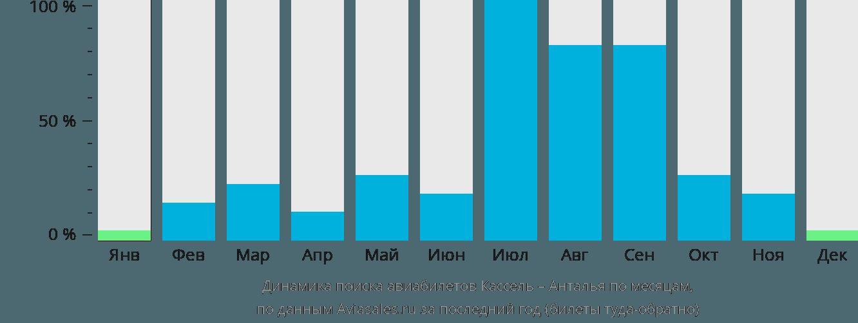 Динамика поиска авиабилетов из Касселя в Анталью по месяцам