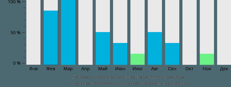 Динамика поиска авиабилетов из Керманшаха по месяцам